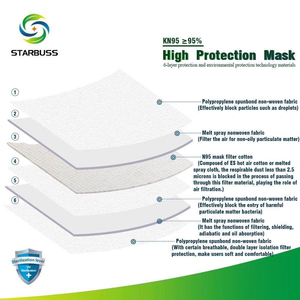 Instructiuni de folosire masca coronavirus